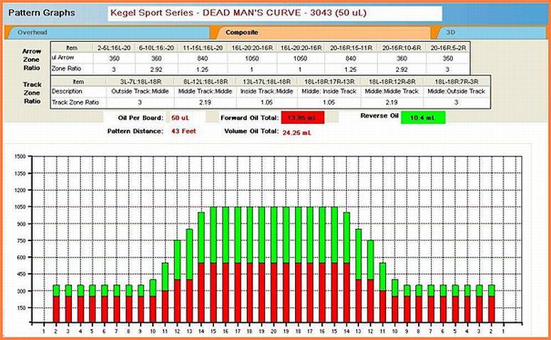 Understanding KOSI Composite Graphs Bowlingdigital Inspiration Kegel Oil Patterns