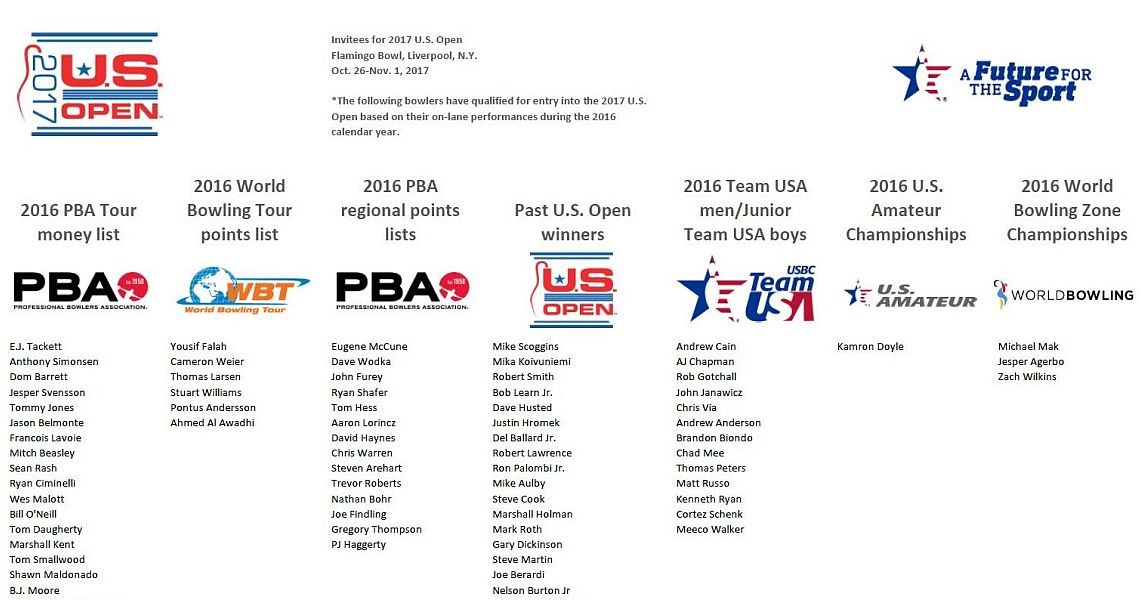 2017 U.S. Open to feature select field, improved pattern integrity